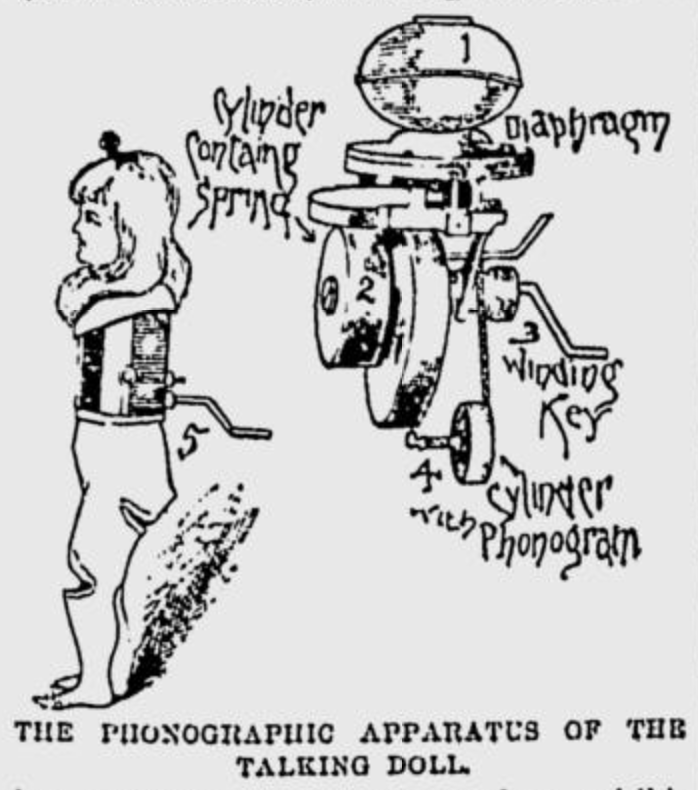 Edison's talking doll, illustrated in The Sidney Journal, Sept. 19, 1890. Fig. 1 is the diaphragm. Fig. 2 is the cylinder containing the spring. Fig. 3 is the winding key. Fig. 4 is the cylinder with phonogram. Fig. 5 is the doll with the apparatus adjusted.